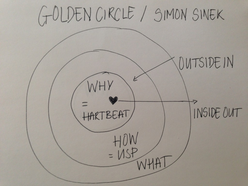 Golden Circle Sinek Simon