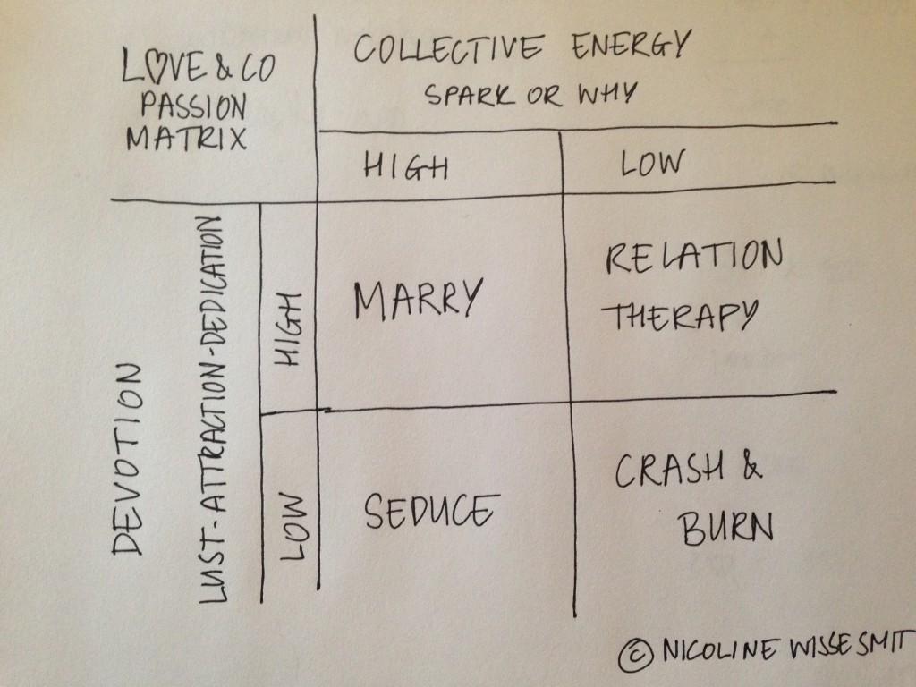 Company Love Matrix